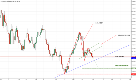 USDJPY: USD JPY BEARISH SWING