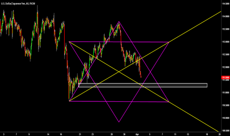USDJPY: Hexagonal Trendlines w/ Support Area