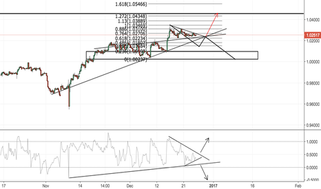 USDCHF: USDCHF MAKE OR BREAK/HEDGED SETUP