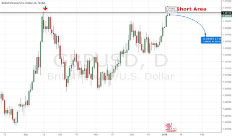 GBPUSD: Short GBP/USD double top