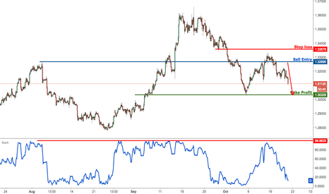 GBPUSD: GBPUSD dropping nicely from resistance, remain bearish for drop