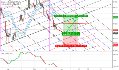 BTCUSD: Experimental Trade opportunity