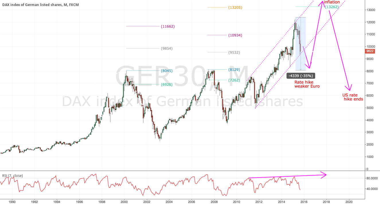 DAX and Euro chart