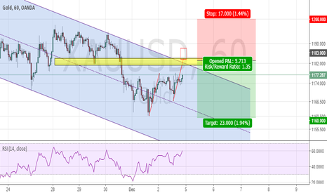 XAUUSD: Gold - Trend continuation on a ABCD pattern