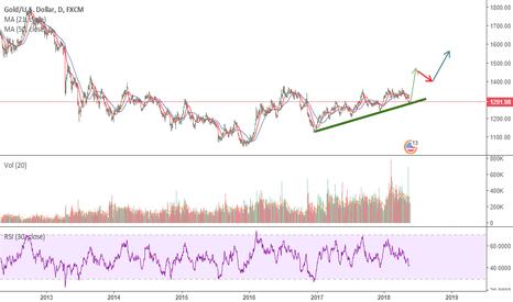 XAUUSD: Gold soon 1500