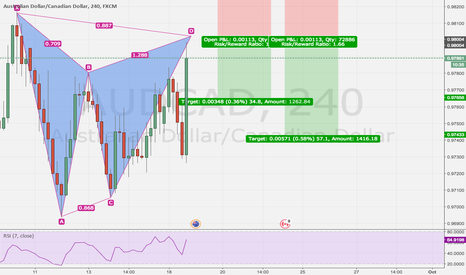 AUDCAD: Classic Gartley here on Audcad
