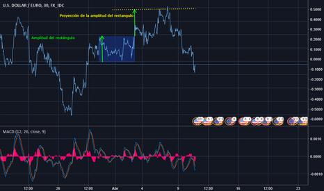 USDEUR: USD/EURO Canal ascendente
