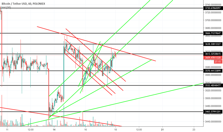 BTCUSDT: BTC in the next hours.. pump?