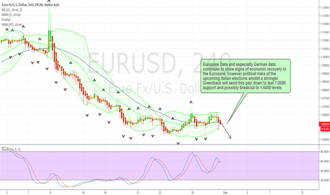 EURUSD: EURUSD to test 1.0500 and 1.0400 support