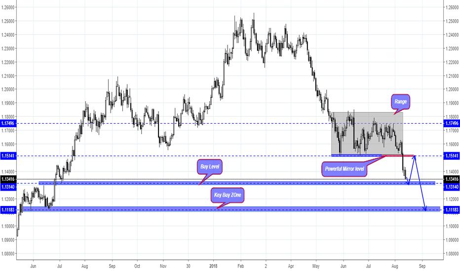 EURUSD: EUR/USD OVERVIEW