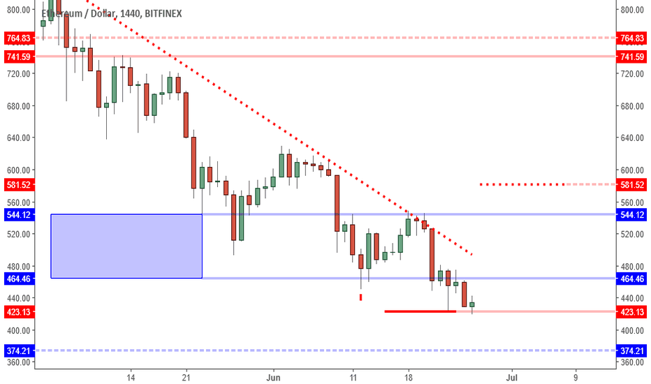ETHUSD: ETHUSD:  Bottoming Formation Materialzing Around 423 Level.