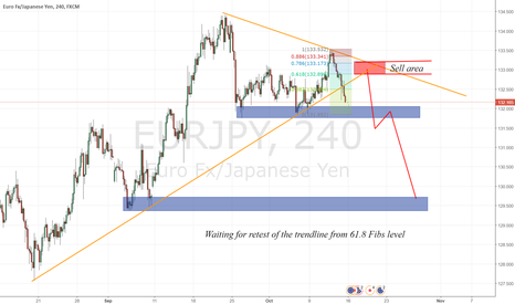 EURJPY: Great risk/reward ratio