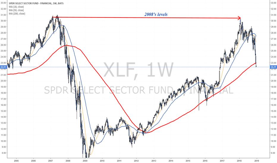 XLF: Banks below the 200 weeks MA line