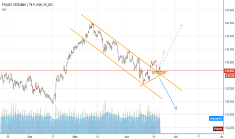 GBPJPY: if it breck