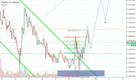 VENBTC: VENBTC - Going for new Highs