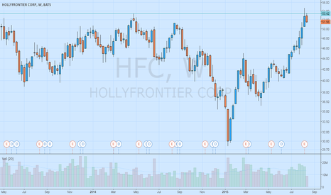 HFC: HFC is in a Trader Vic Bearish 2B setup