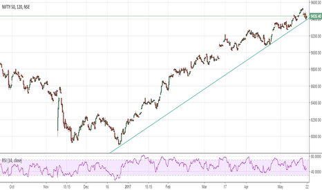 NIFTY: Nifty on support level..will it go Long ?