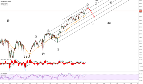 SPX500USD: Overhead resistance for S&P500