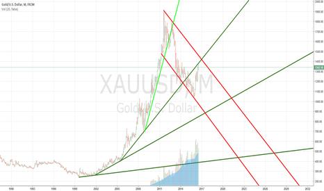 XAUUSD: GOLD USD RATIO