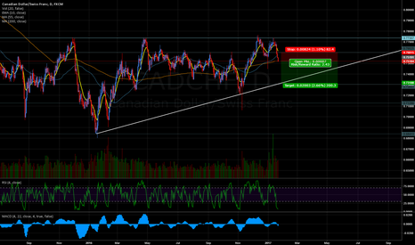 CADCHF: CADCHF 3TAP SHORT FOLLOW UP