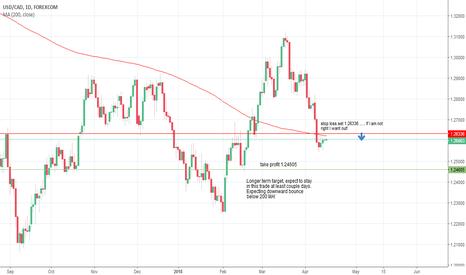 USDCAD: Short USD/CAD