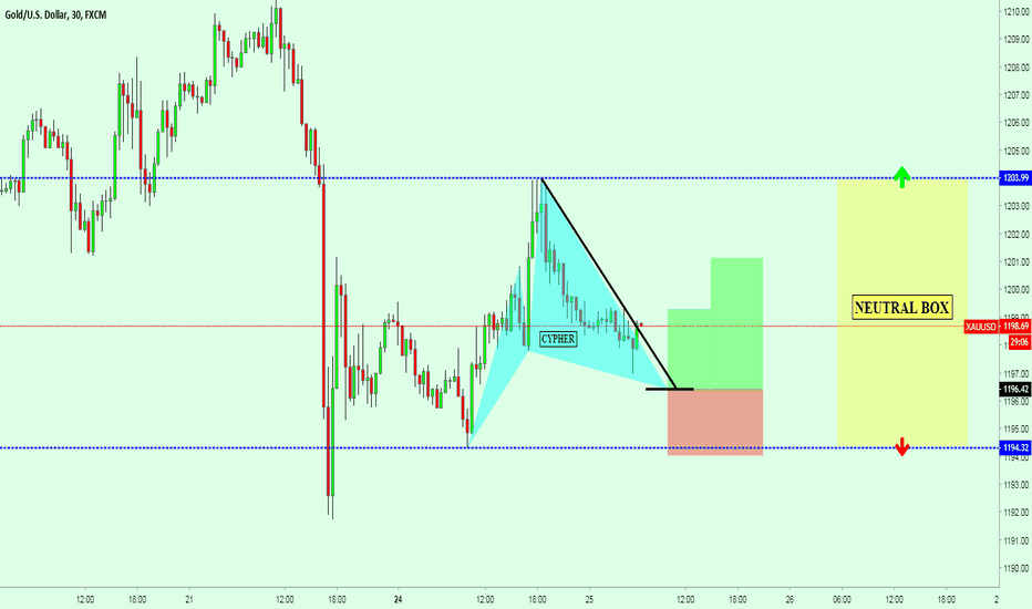 XAUUSD: XAUUSD (GOLD) - CONSOLIDATION RANGE - SCALP AND SWING IDEAS