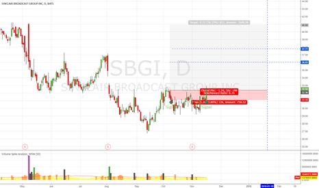 SBGI: SBGI Up Pattern