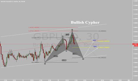 GBPUSD: gbpusd, possible  bullish cypher