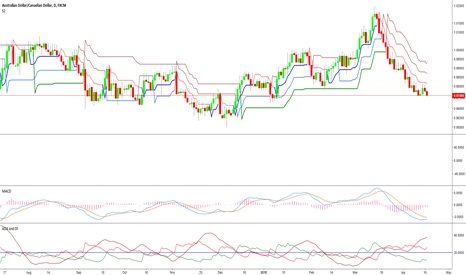 AUDCAD: AUDCAD at support level enter for Long 0.97479