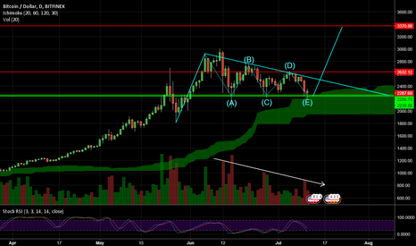 BTCUSD: BTCUSD still showing market as bullish