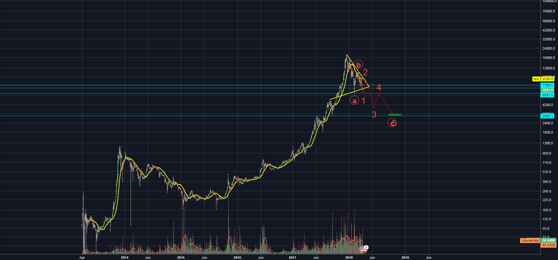 BITCOIN UPDATE MARCH 31st PT.3/ are we done ?/ long term look