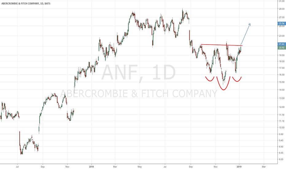 ANF: Gems in a bear market rally: A familiar pattern in ANF!