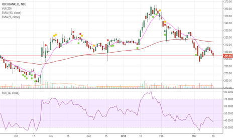 ICICIBANK: ICICI Bank ( BULLS Vs BEAR ) Daily Chart