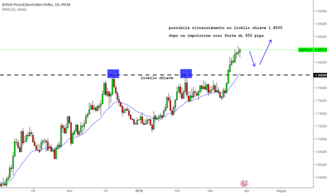 GBPAUD: GBPAUD in forte trend