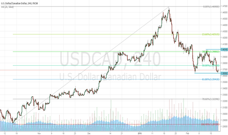 USDCAD: Expect Volatility In USDCAD As Oil Is The Big Question