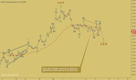GBPJPY: GBPJPY - triangle in wave [b]
