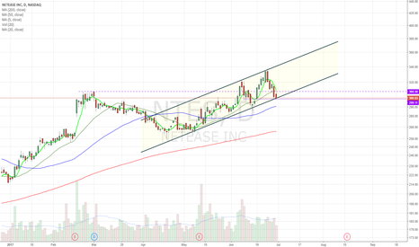 NTES: Ascending channel. At support