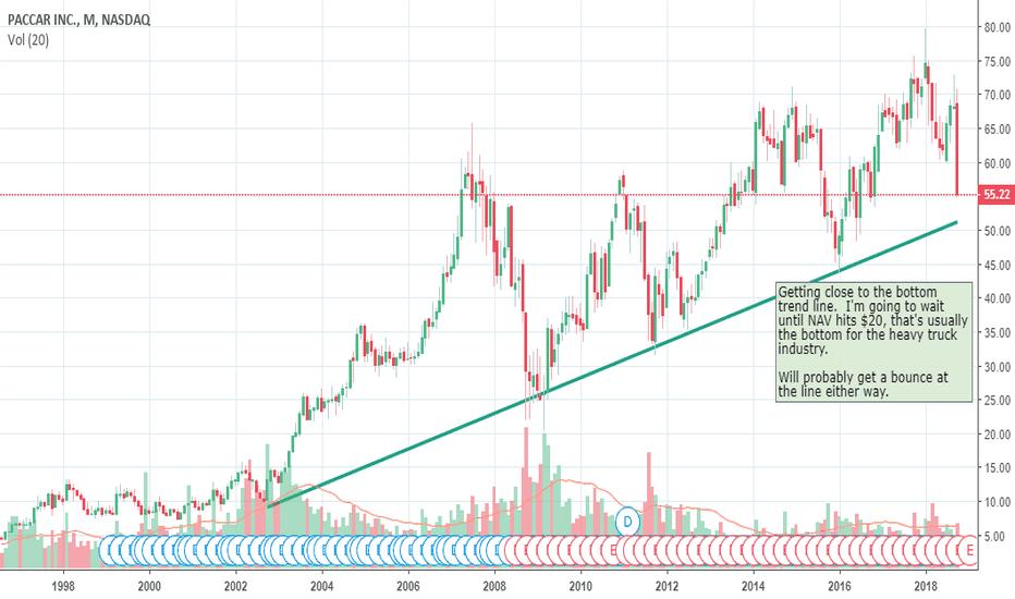 PCAR: PCAR Bottom Trend Line