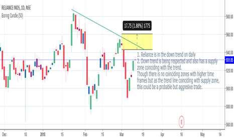 RELIANCE: Reliance Short - Agrresive trade