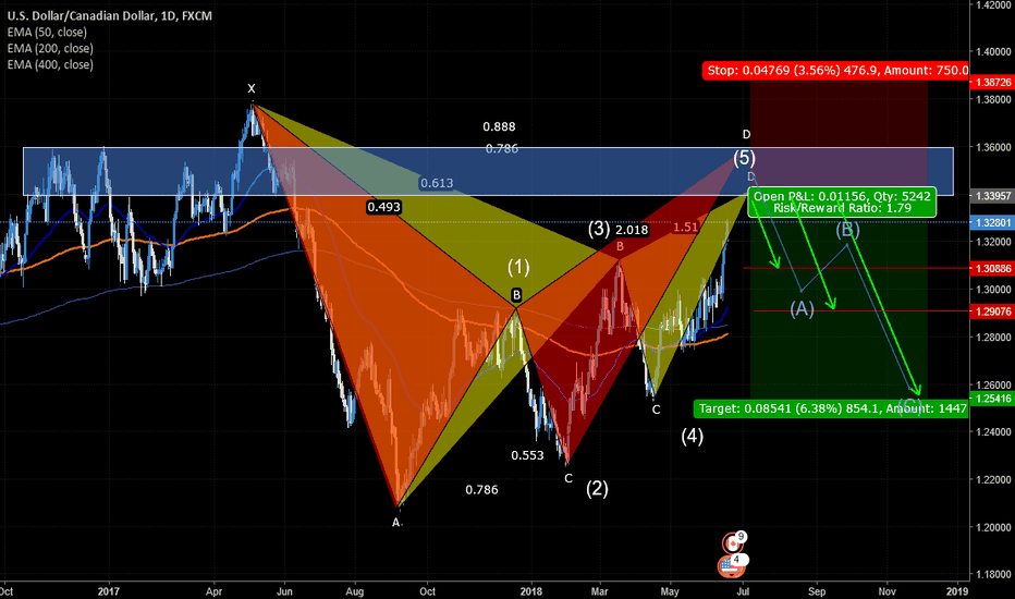 USDCAD: USD/CAD amazing plan