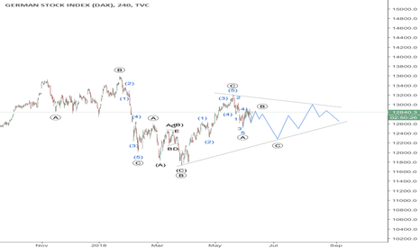 DEU30: DAX is forming a triangle