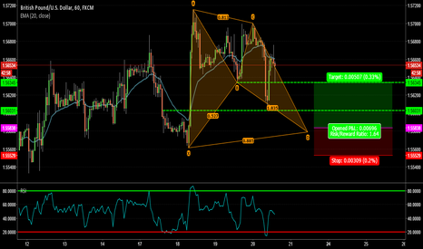 GBPUSD: GBPUSD - Clear structure and Bat pattern!!!