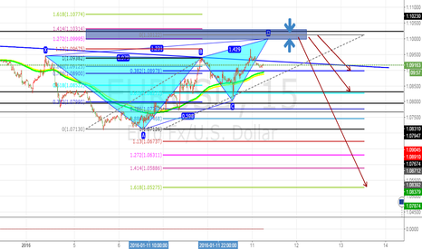 EURUSD: EURUSD short sell butterfly  pattern