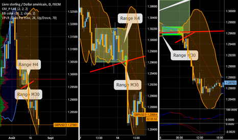 GBPUSD: Exemple d'analyse multi time Frame