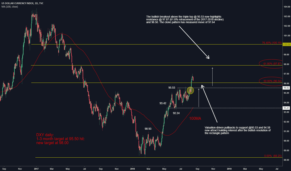 DXY: Tracking the Greenback closely
