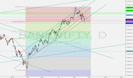 BANKNIFTY: Bearish trend strong but likely to take support at this level
