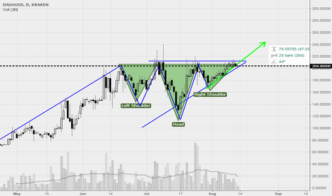 DASHUSD: Inverse head and shoulders combine with ascending triangle