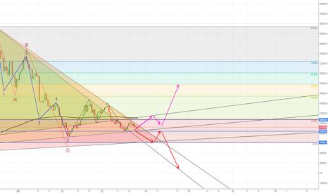 FXBTCJPY: 3つの三角保ち合いが形成される。上か下か?下に抜けたなら80万円。上に抜けたなら20%の上昇か?