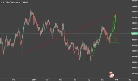 USDCHF: USD CHF Buy Signal