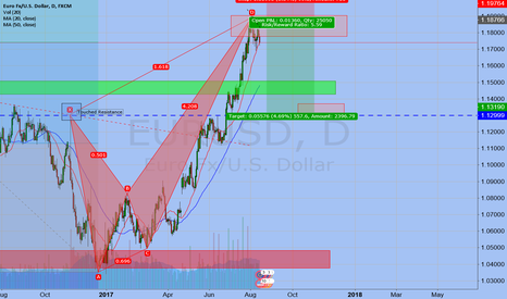 EURUSD: paper trading Short just a idea based on my technical analysis